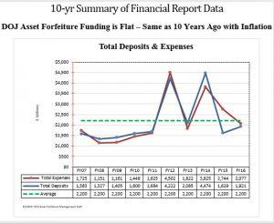 Фиг. 1. Приходи-разходи от дейността конфискация в САЩ по фискални години; Източник: Министерство на правосъдието на САЩ (служба за отнемане на имущество)