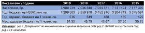 Табл. 1 – Здравен бюджет и население на България; Инфографика: редакцията