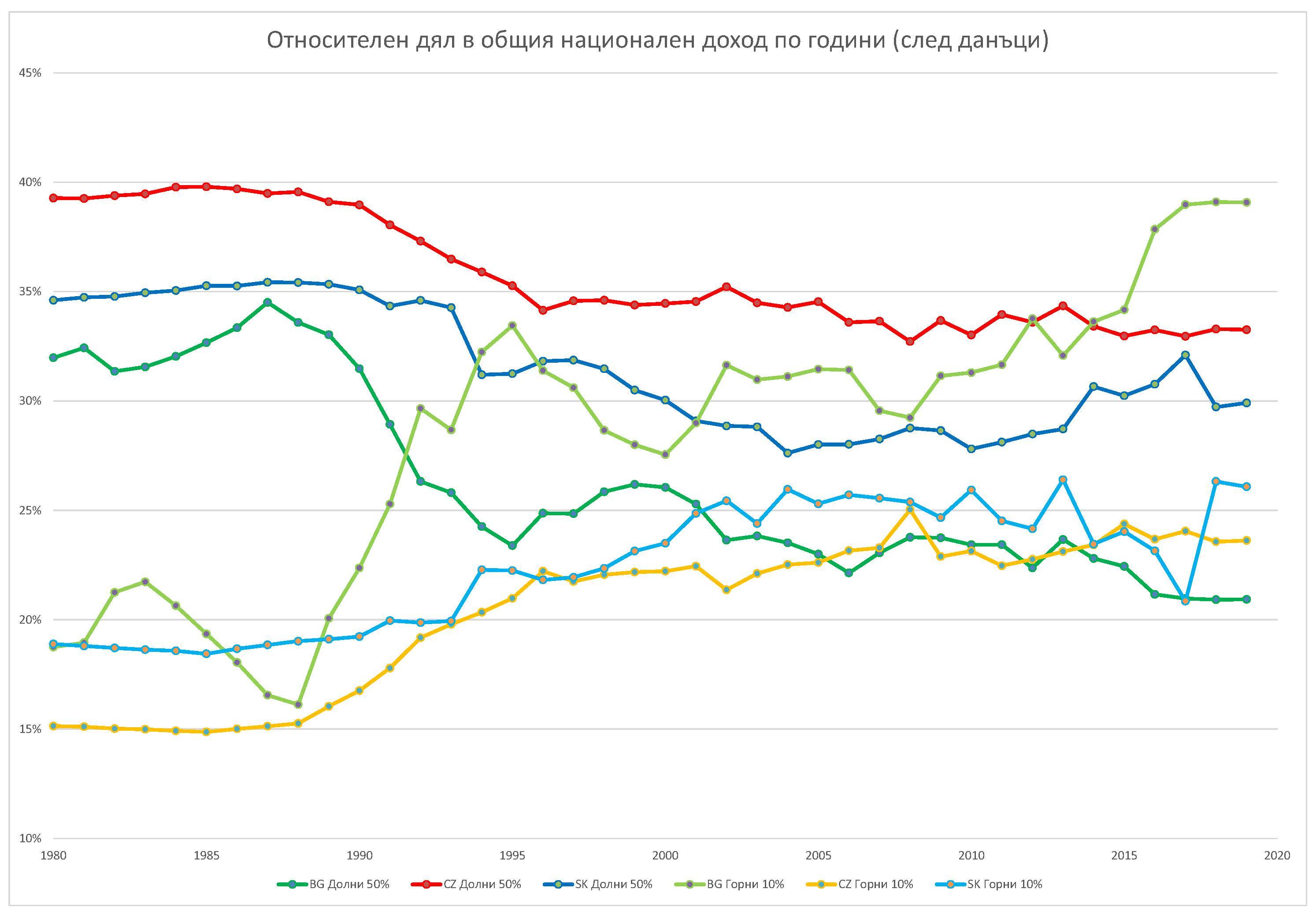 """Фиг. 2 – Процентен дял (след данъци) в националния доход на """"бедните 50%"""" и """"богатите 10"""" в България (BG), Чехия (CZ) и Словакия (SK) за периода 1980-2019 г.; Източник: WID; Инфографика: редакцията"""
