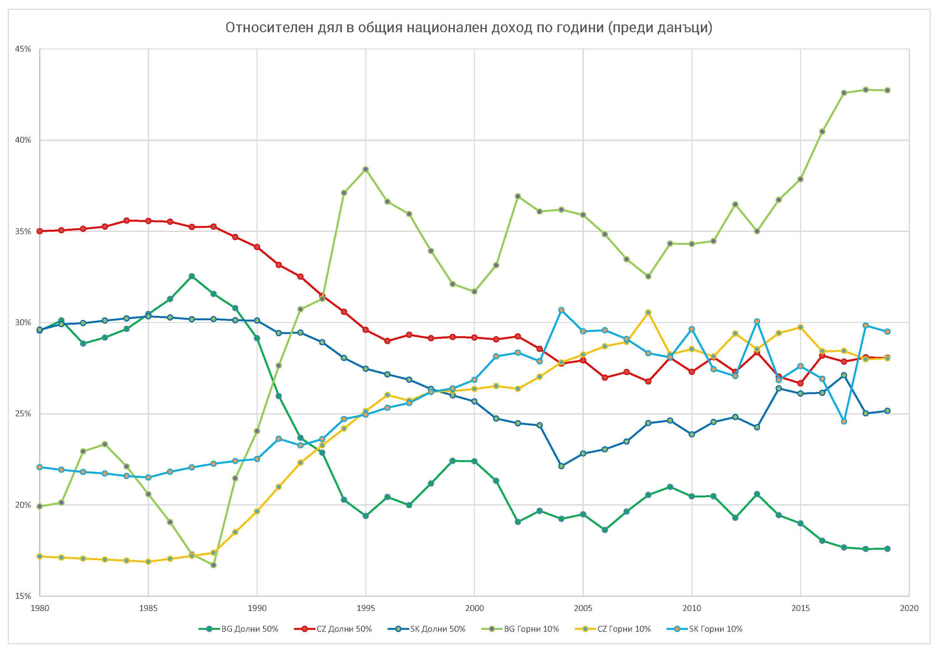 """Фиг. 1 – Процентен дял (преди данъци) в националния доход на """"бедните 50%"""" и """"богатите 10%"""" в България (BG), Чехия (CZ) и Словакия (SK) за периода 1980-2019 г.; Източник: WID"""