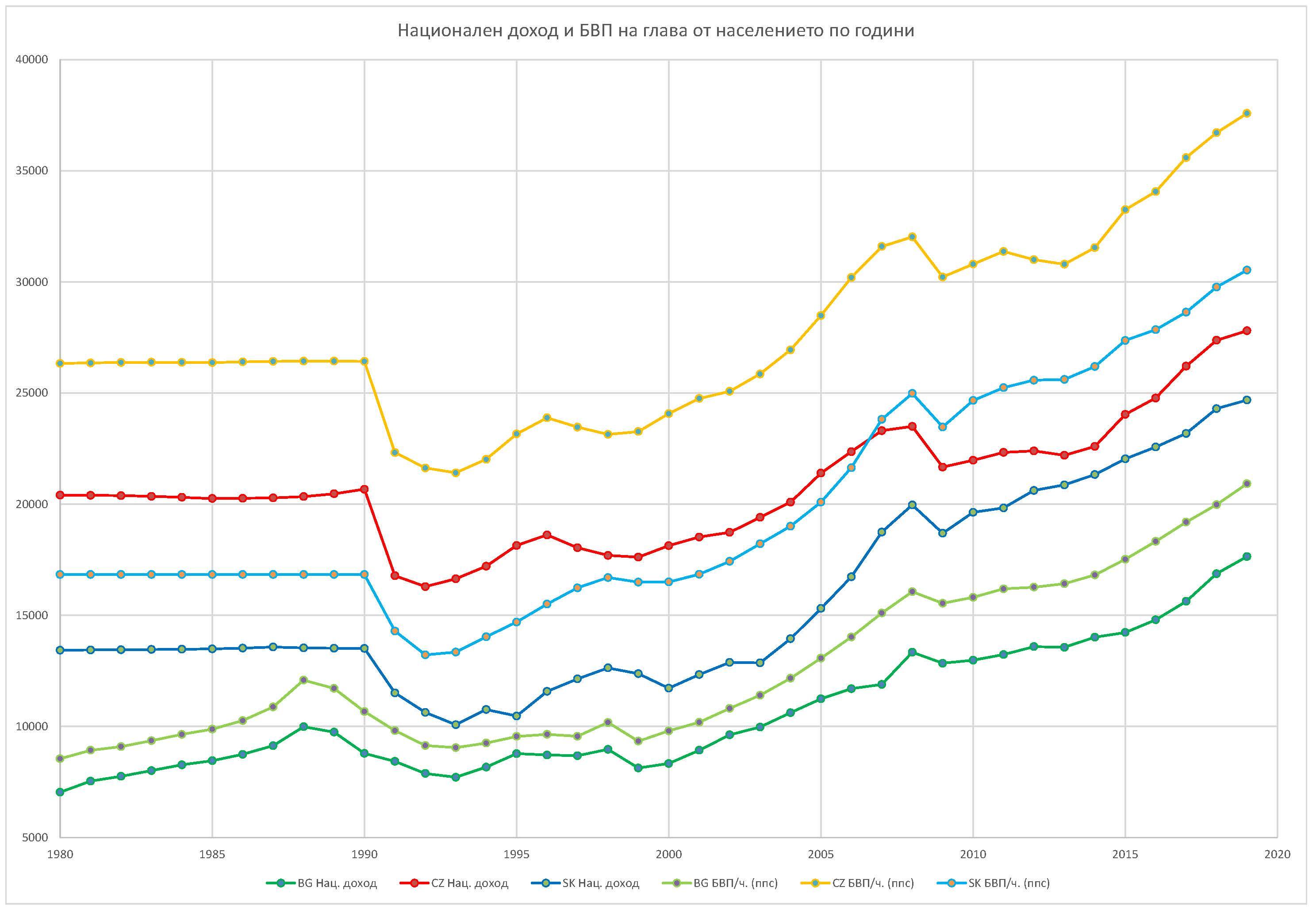 Фиг. 3 – Национален доход и БВП на глава от населението (ППС) в България (BG), Чехия (CZ) и Словакия (SK) за периода 1980-2019 г.; Източник: WID; Инфографика: редакцията