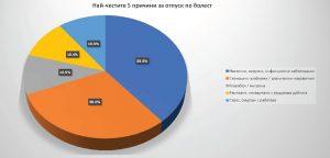 Причини за отпуск по болест в САЩ, изследване за 2016 г.; Източник:  US Bureau of Labor Statistics; Инфографика: редакцията