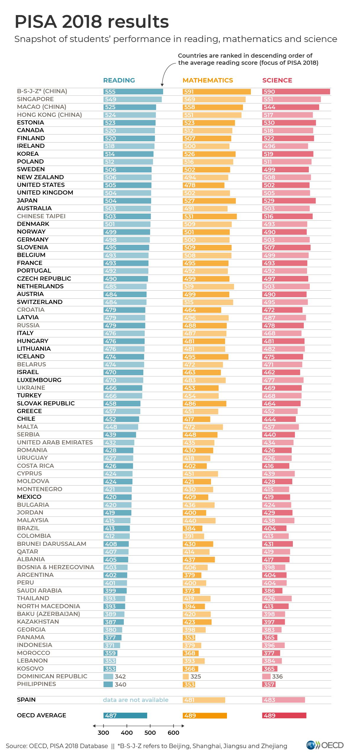 Фиг. 1. Резултати от теста ПИЗА за 2018 г.; Източник и снимка: OECD