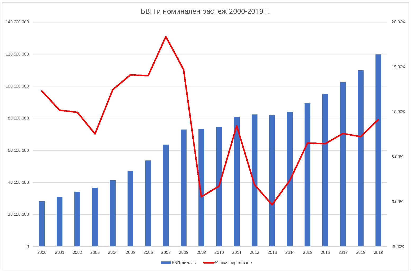 БВП на България в левове и номинален годишен растеж в %; Източник: Световна банка; Инфографика: редакцията